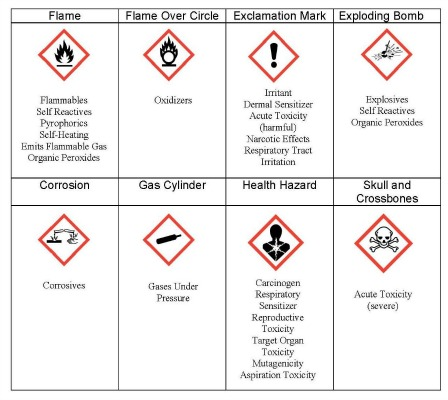Figure 1 – A new system of labels that include pictograms has been specified by OSHA. Employers must teach their employees to recognize these pictograms and what they mean.