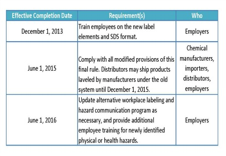 Figure 2 – OSHA has set deadlines for the changes to the required safety systems, the first of which is Dec. 31, 2013.